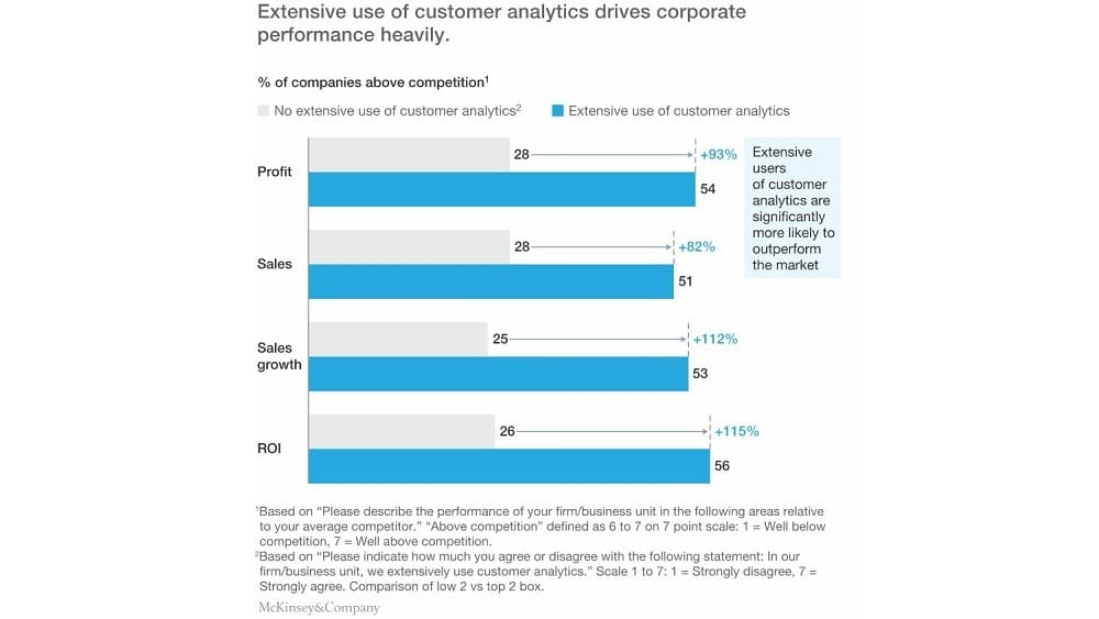 les entreprises qui exploitent l'analyse de la clientèle affichent un retour sur investissement supérieur de 115 % et des bénéfices supérieurs de 93 %