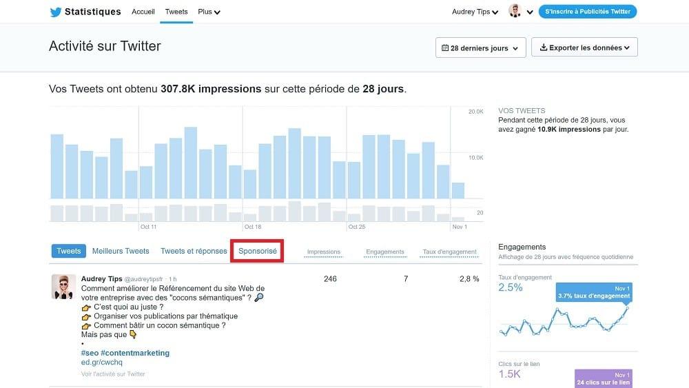 Les performances de vos publicités Twitter