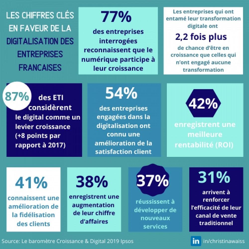"""Qu'est-ce que la transformation digitale ? baromètre """"Croissance & Digital 2019"""""""
