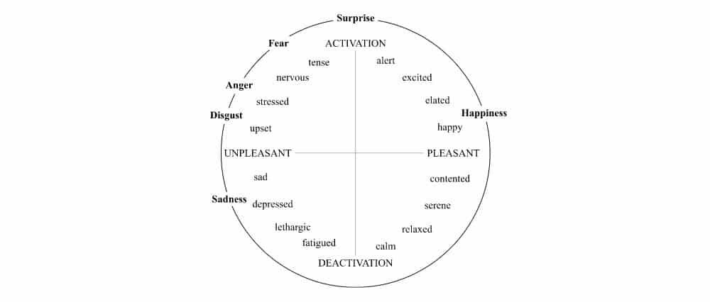 """Dans """"The Measurement of Emotions"""", Dr James A. Russel décrit dans le chapitre 4 les mesures des émotions. Il les a décomposés avec une simple visualisation sur 2 axes : la valence comme agréable versus désagréable et l'excitation comme l'activation versus la désactivation."""