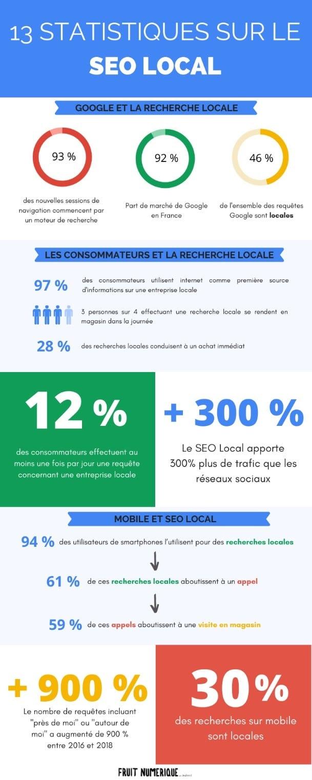 infographie de Fruit Numériquequi illustre parfaitement bien l'évolution des tendances au SEO local depuis quelques années