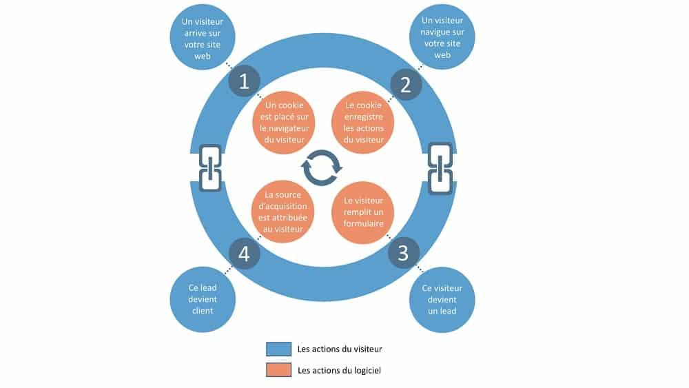 Les 4 étapes du Marketing en boucle fermée par Hubspot