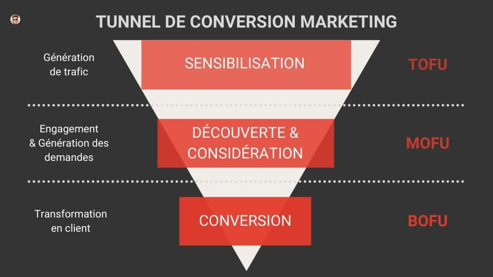 Le tunnel de conversion ou funnel marketing : quèsaco ?