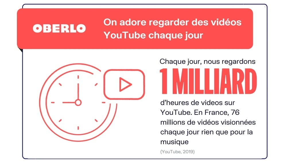 YouTube affirme sur son blog avoir plus de 2 milliards de visiteurs mensuels, plus d'un milliard d'heures de vidéos visionnées chaque jour et 500 heures de nouveaux contenus chaque minute (source Oberlo).