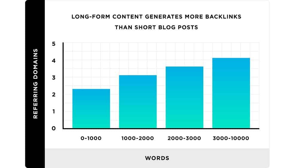 Rédiger du contenu conséquent