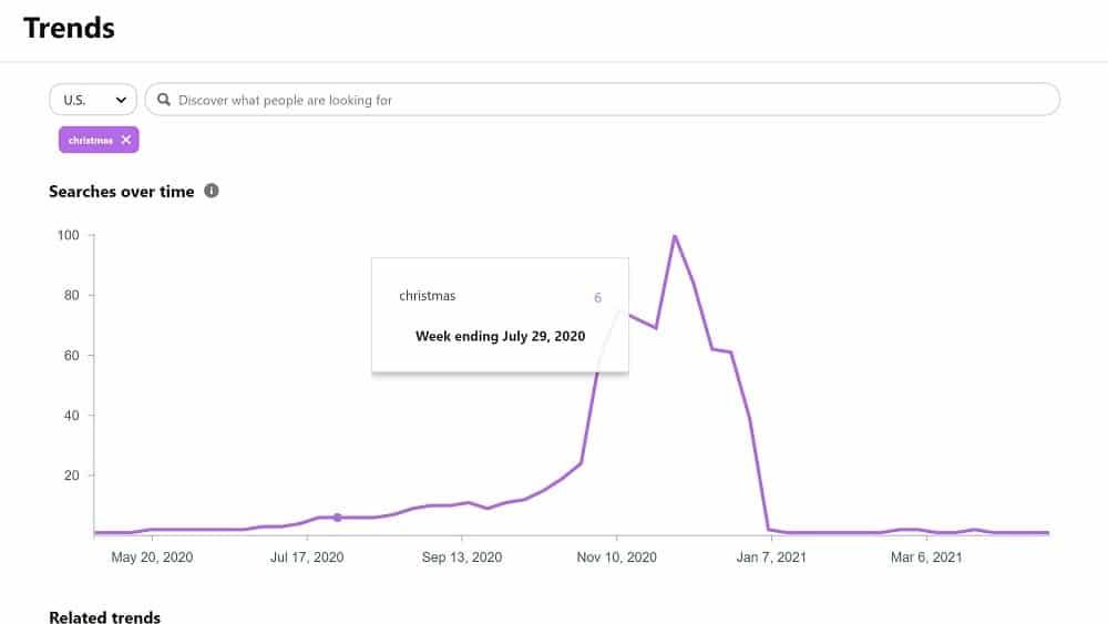 Marketing Pinterest - Recherchez les tendances